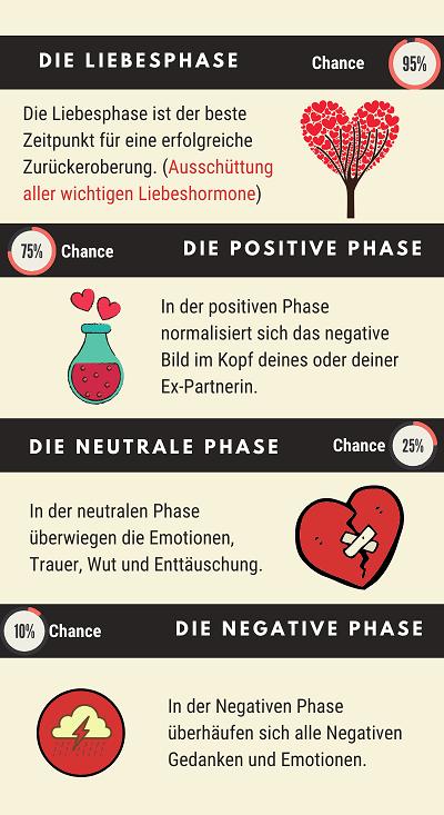 Love Repair - 4 Phasen auf dem Weg zum Liebesglück!.